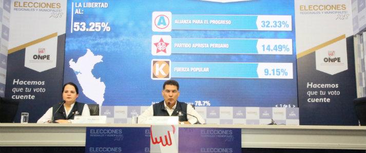 ONPE emitió resultados de las elecciones a nivel regional